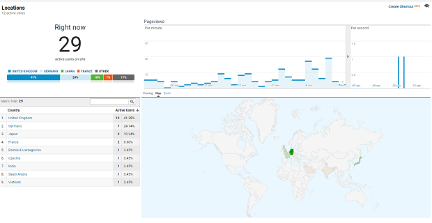 Google Analytics screen, showing visitor counts broken down by country