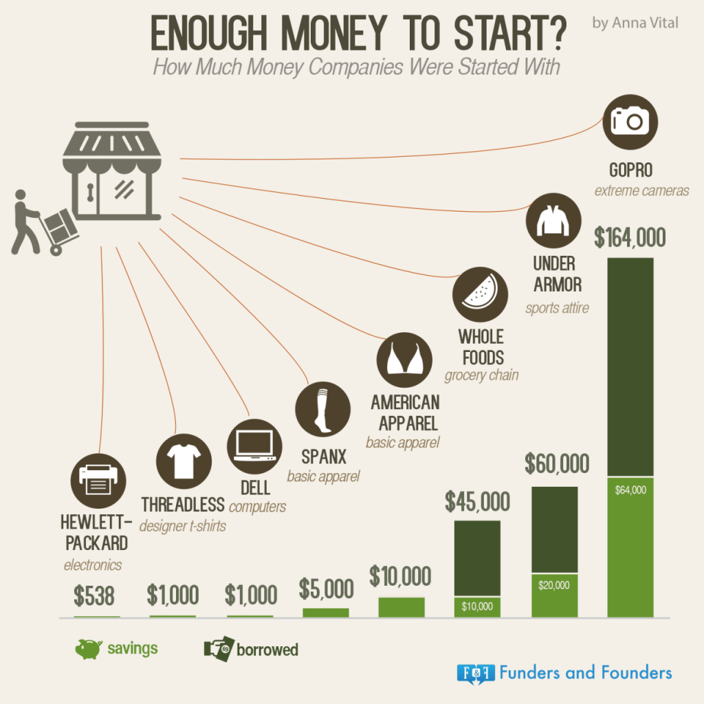 how much money a startup needs