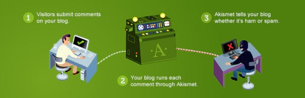 Askimet's banner, showing a cartoon of a comment sorting machine