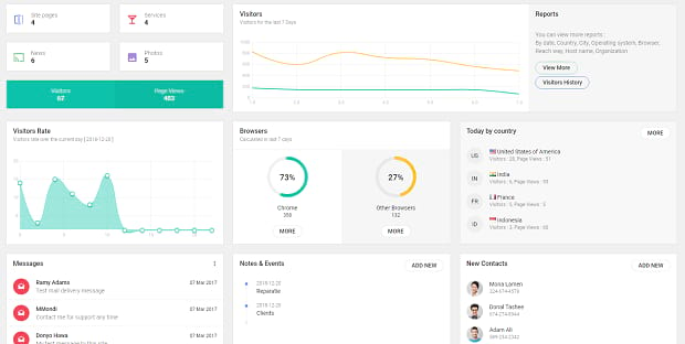 The SmartEnd dashboard, filled with various graphs and data widgets to help you track everything form one place